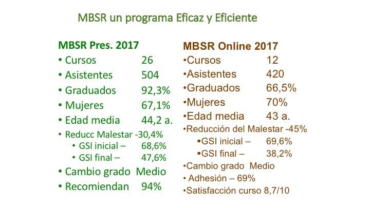 MBSR online y presencial